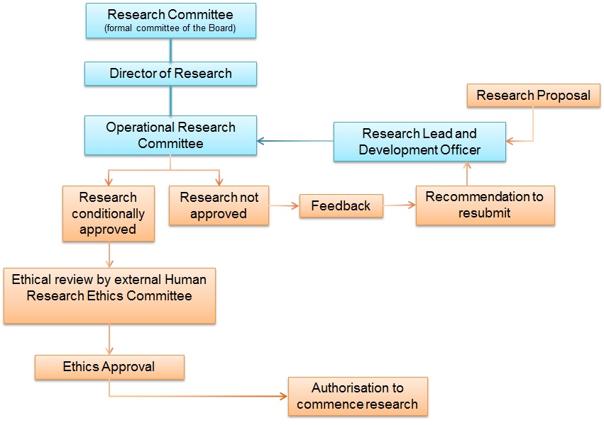 Research Approval Process